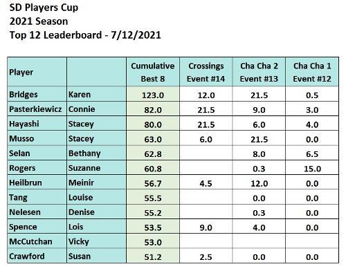 Week 14 Players Cup Top 12