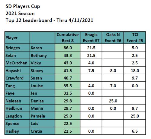 Week 7 Players Cup Top 12