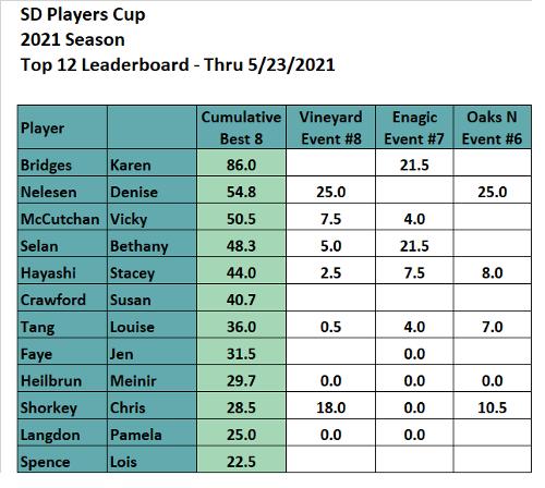 Week 8 Players Cup Top 12